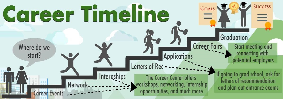 Career/Internship Timeline
